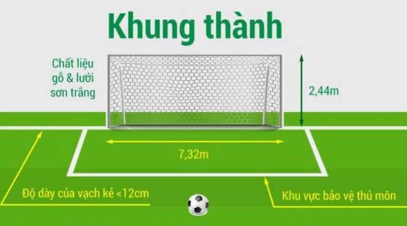 Khu vực cầu môn trong diện tích sân bóng đá