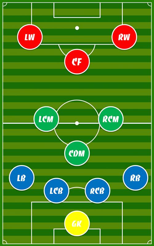 Vai trò của các vị trí trong đội hình 4-3-3